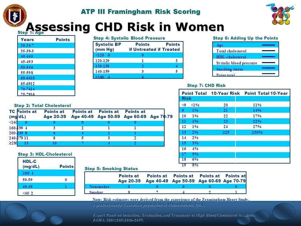 Assessing CHD Risk in Women