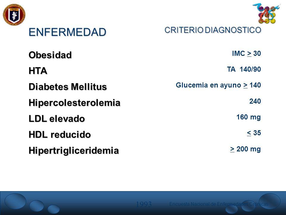 ENFERMEDAD Obesidad HTA Diabetes Mellitus Hipercolesterolemia