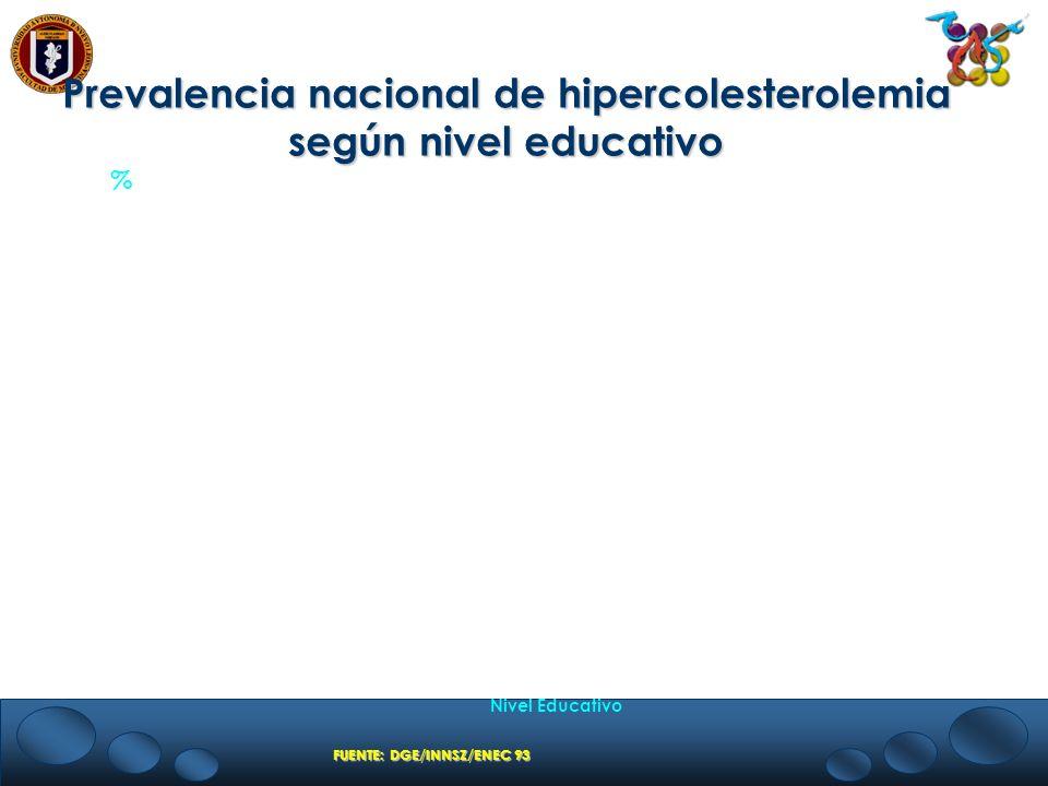 Prevalencia nacional de hipercolesterolemia