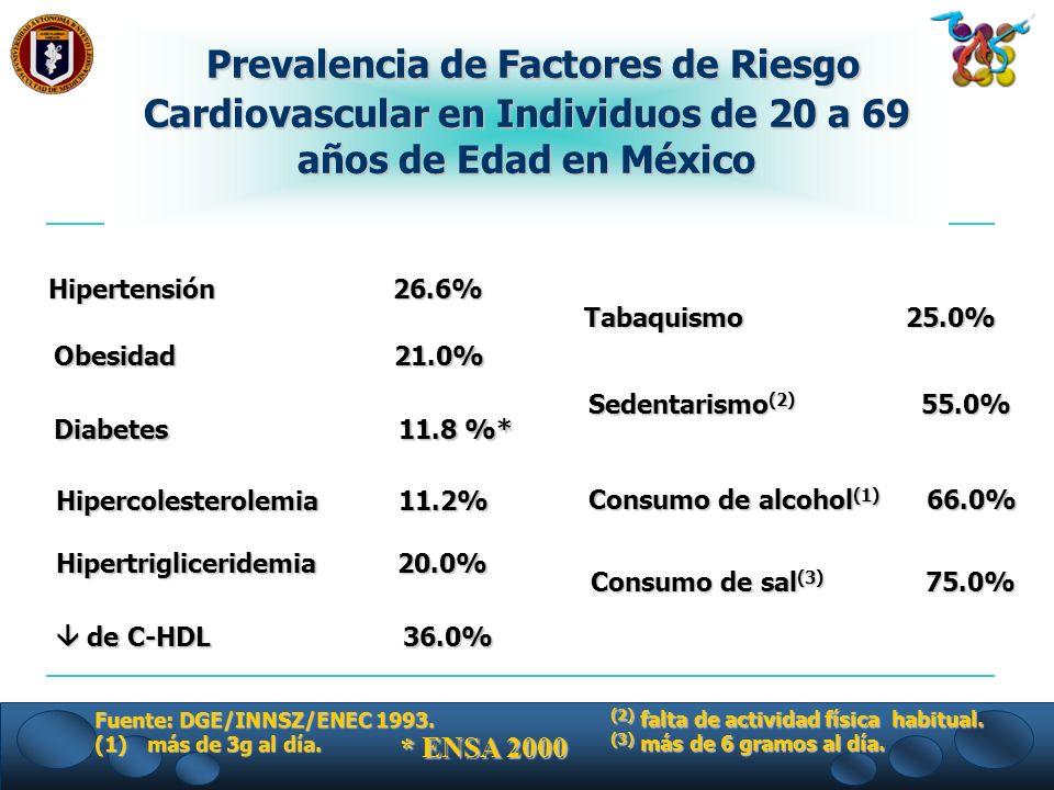 Prevalencia de Factores de Riesgo Cardiovascular en Individuos de 20 a 69 años de Edad en México