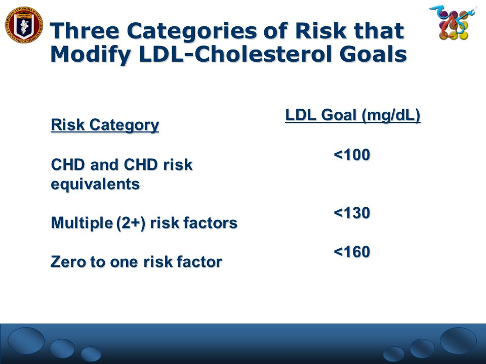 Three Categories of Risk that Modify LDL-Cholesterol Goals