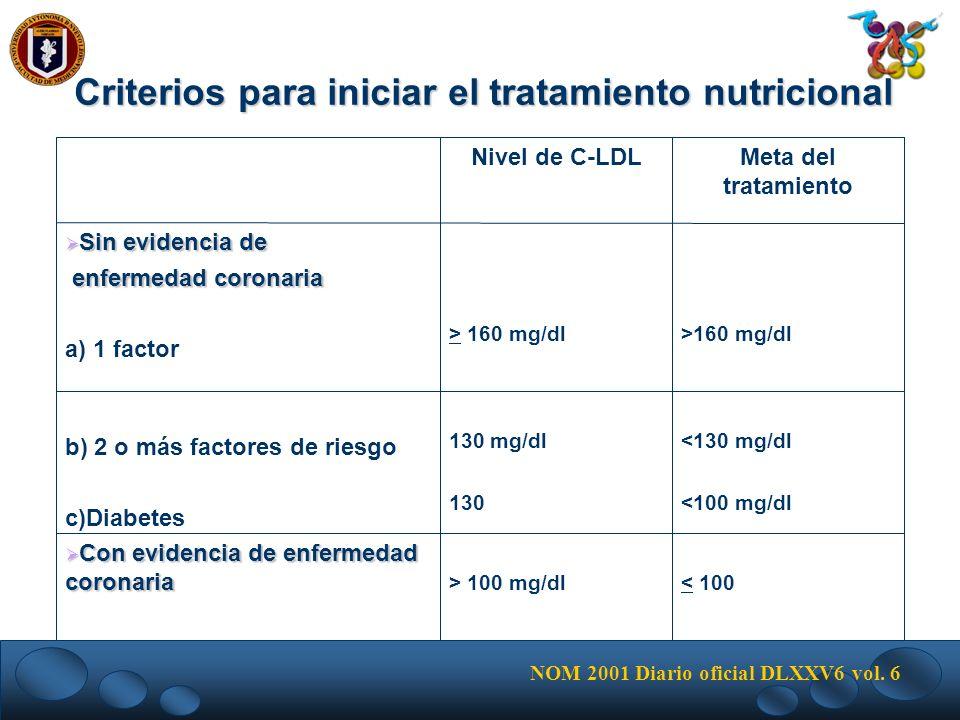 Criterios para iniciar el tratamiento nutricional