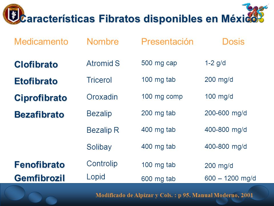 Características Fibratos disponibles en México