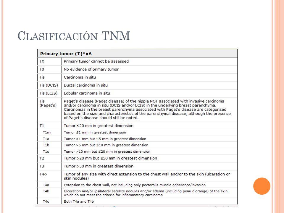 Clasificación TNM