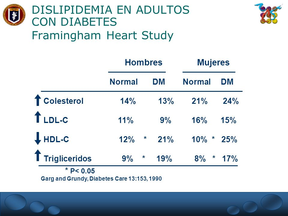 DISLIPIDEMIA EN ADULTOS CON DIABETES Framingham Heart Study