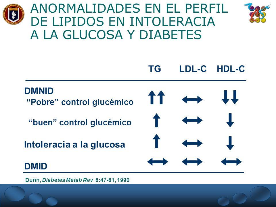 ANORMALIDADES EN EL PERFIL DE LIPIDOS EN INTOLERACIA A LA GLUCOSA Y DIABETES