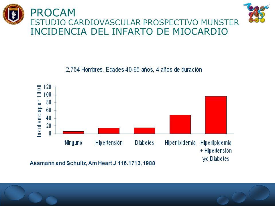 PROCAM ESTUDIO CARDIOVASCULAR PROSPECTIVO MUNSTER INCIDENCIA DEL INFARTO DE MIOCARDIO