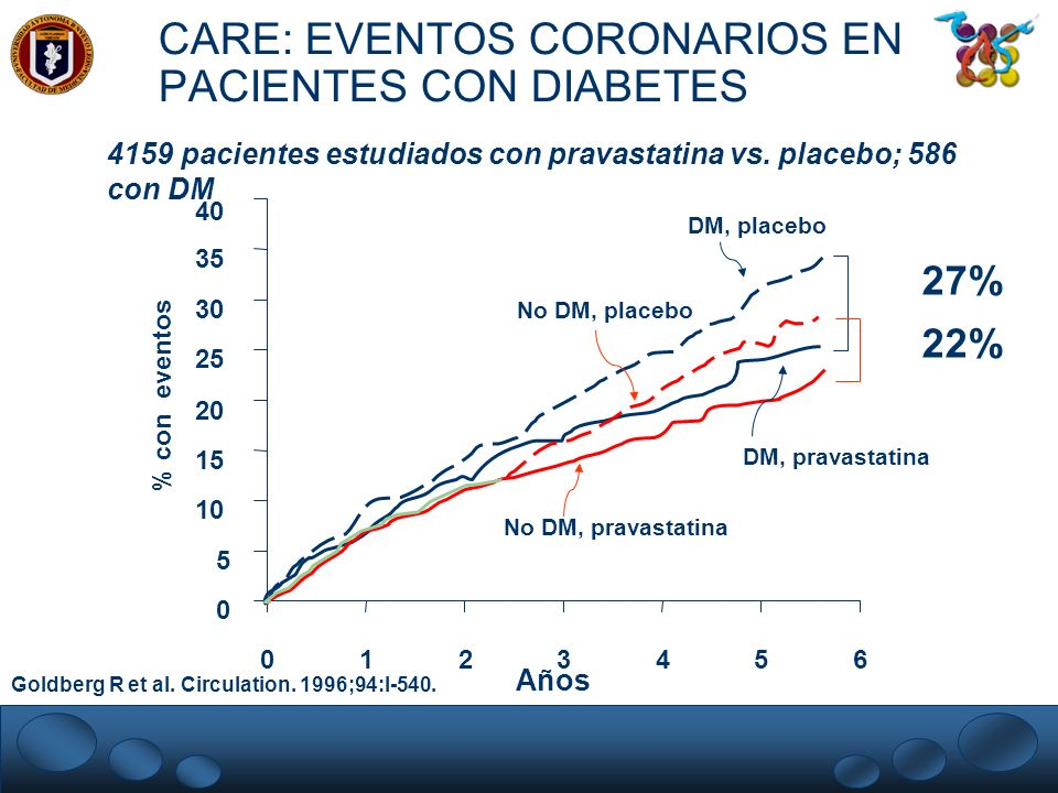 CARE: EVENTOS CORONARIOS EN PACIENTES CON DIABETES