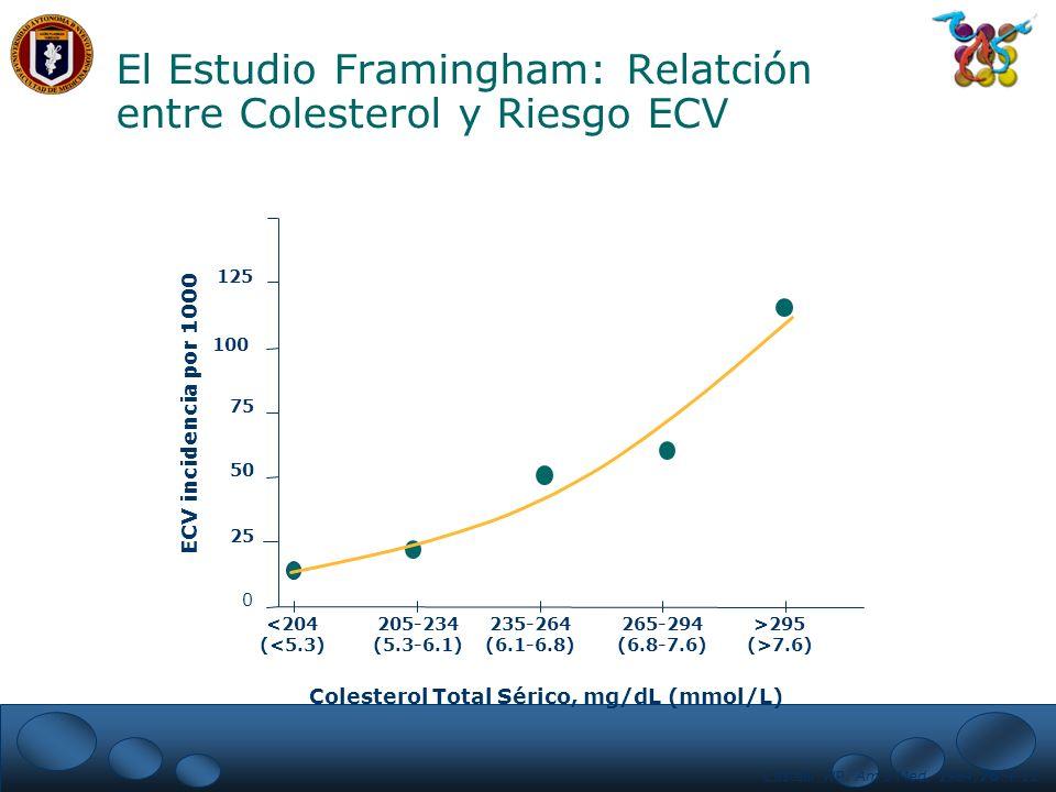 El Estudio Framingham: Relatción entre Colesterol y Riesgo ECV
