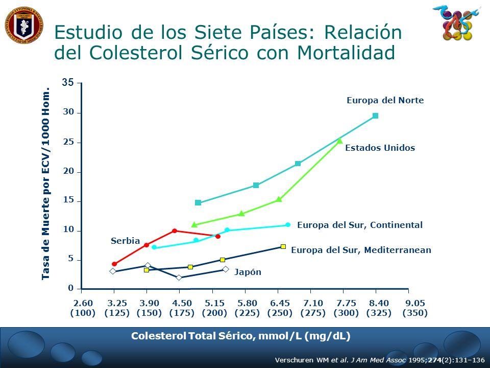 Estudio de los Siete Países: Relación del Colesterol Sérico con Mortalidad