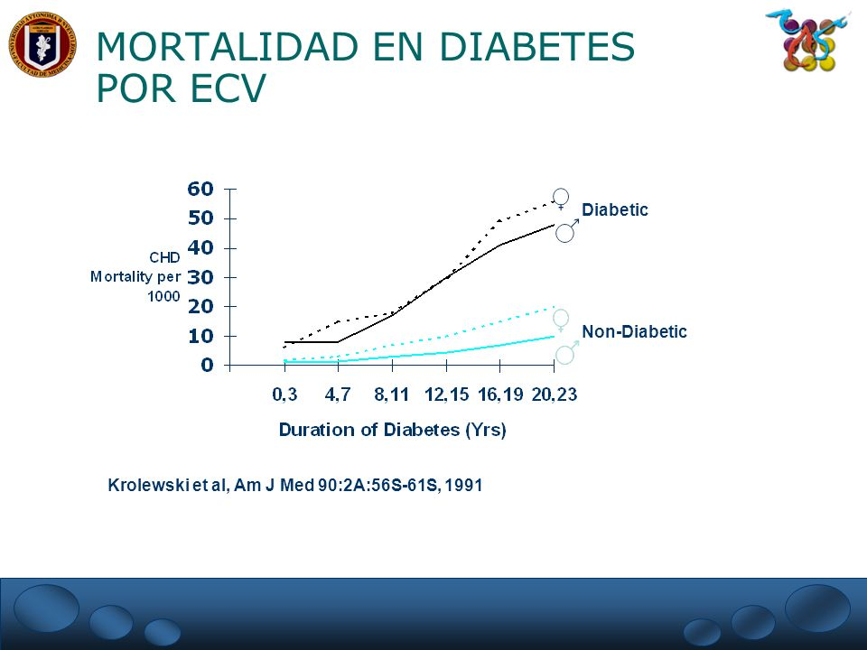 MORTALIDAD EN DIABETES POR ECV