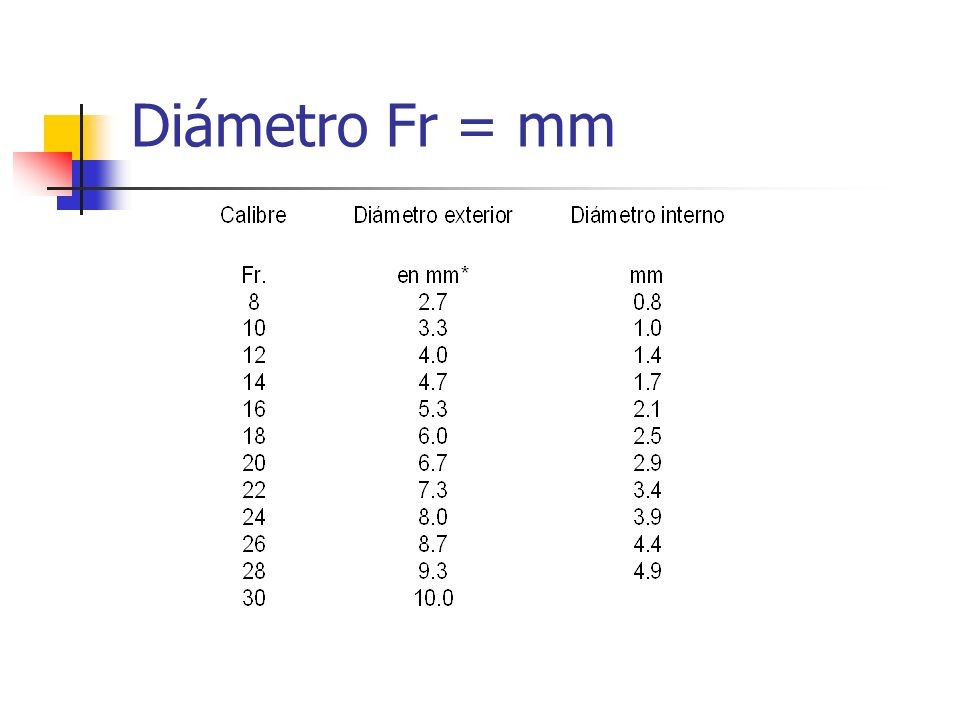 Diámetro Fr = mm