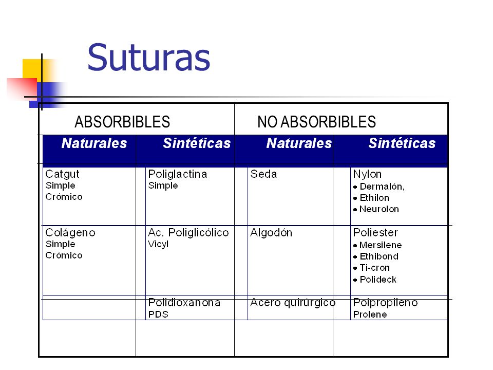 Suturas ABSORBIBLES NO ABSORBIBLES