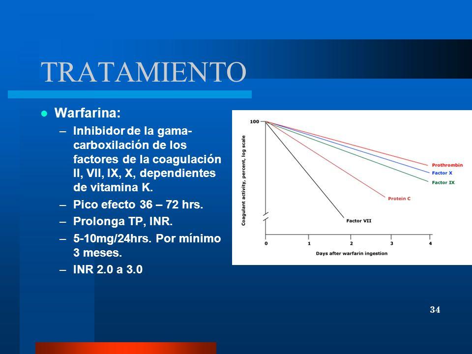 TRATAMIENTO Warfarina: