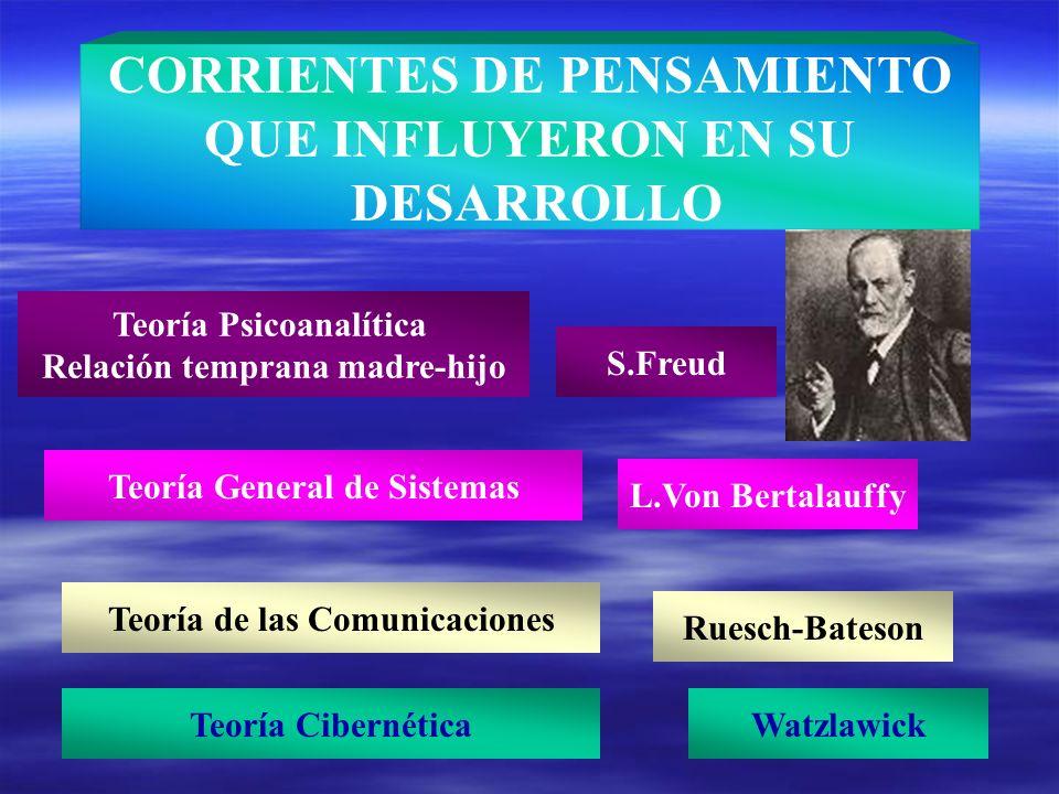 CORRIENTES DE PENSAMIENTO QUE INFLUYERON EN SU DESARROLLO