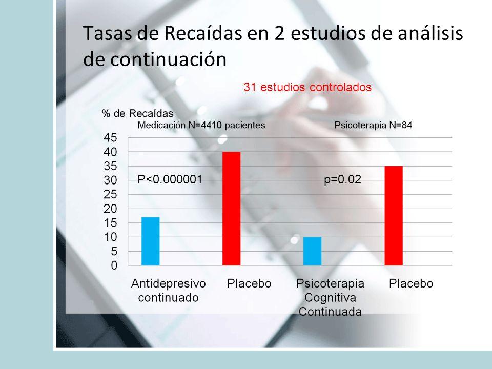 Tasas de Recaídas en 2 estudios de análisis de continuación