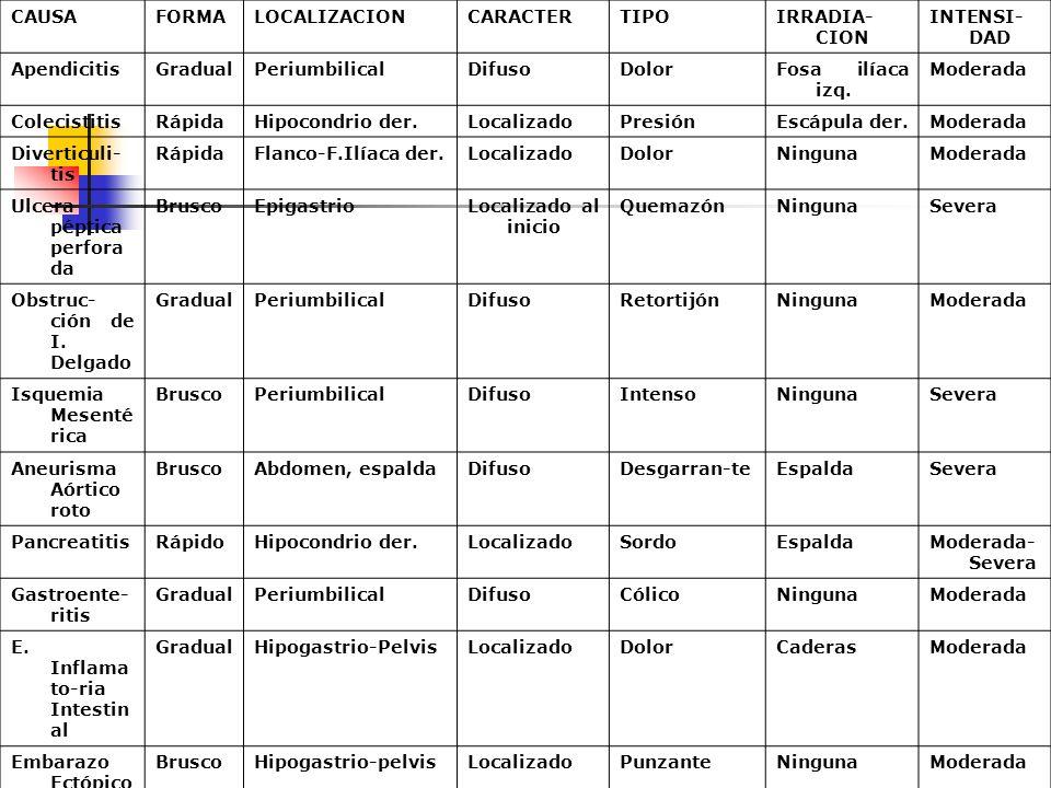 CAUSA FORMA. LOCALIZACION. CARACTER. TIPO. IRRADIA-CION. INTENSI-DAD. Apendicitis. Gradual. Periumbilical.