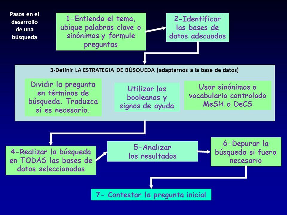 2-Identificar las bases de datos adecuadas