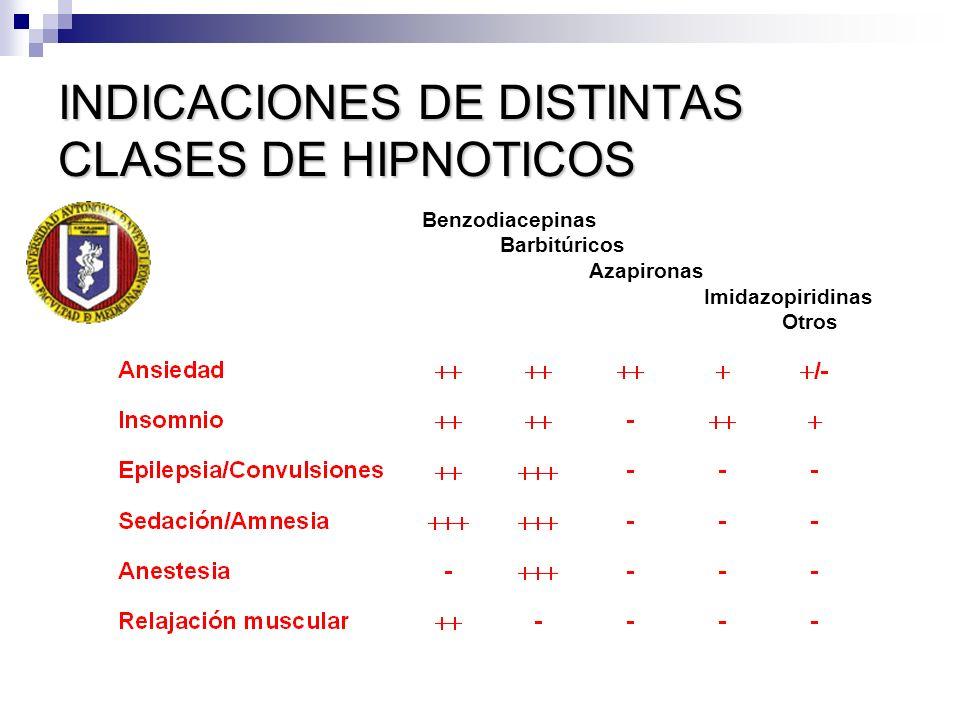 INDICACIONES DE DISTINTAS CLASES DE HIPNOTICOS