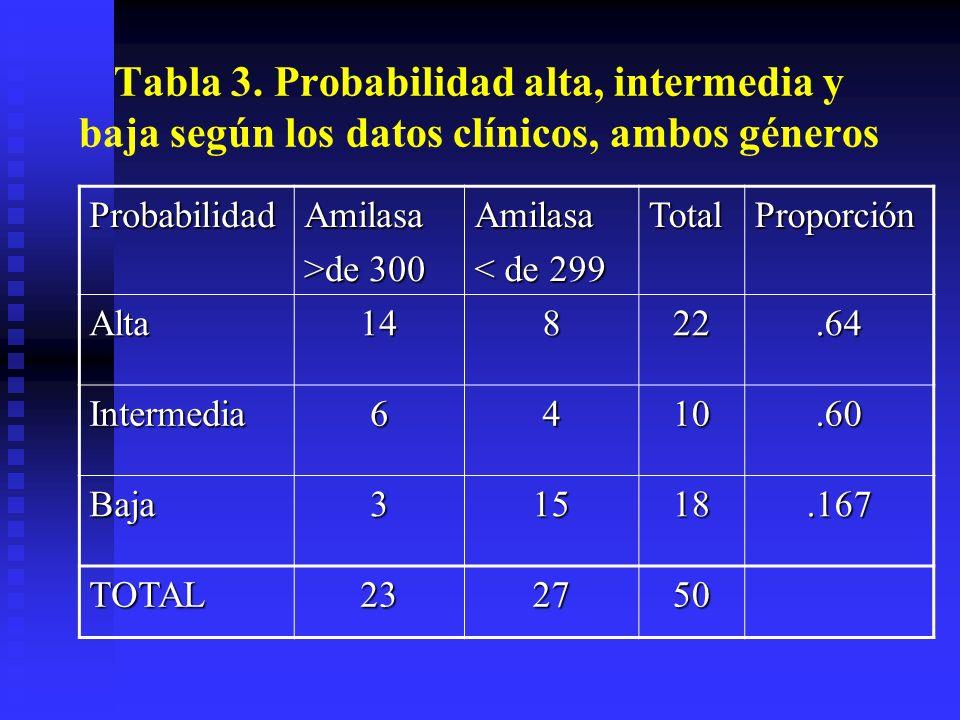 Tabla 3. Probabilidad alta, intermedia y baja según los datos clínicos, ambos géneros