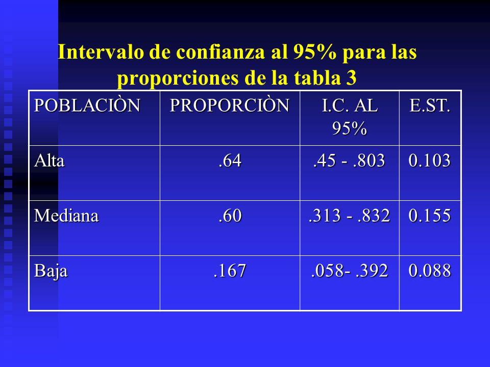 Intervalo de confianza al 95% para las proporciones de la tabla 3