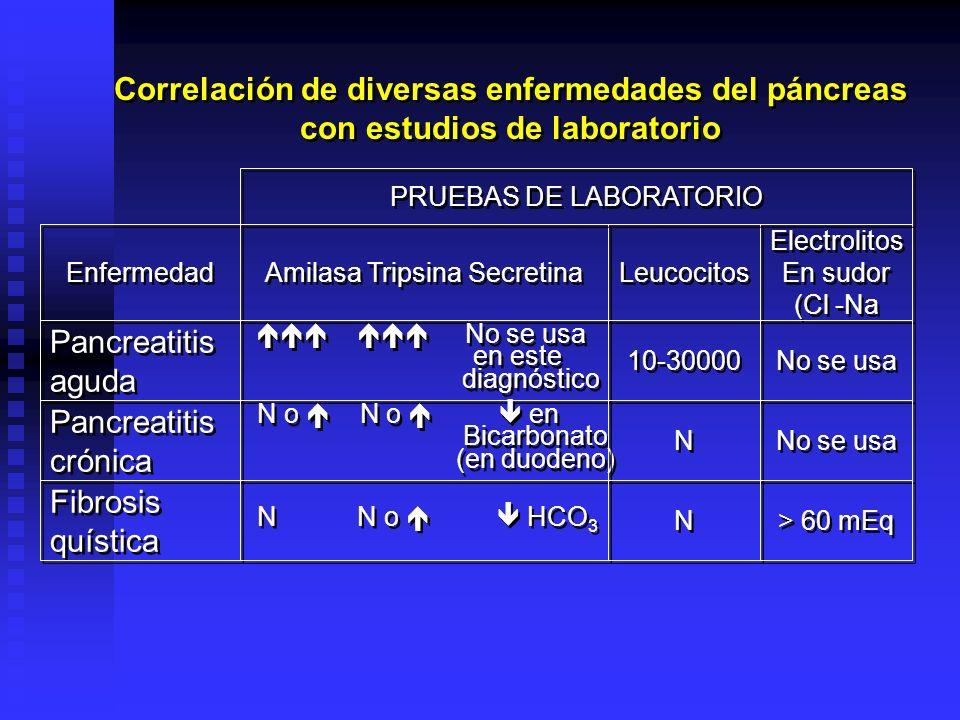 Correlación de diversas enfermedades del páncreas