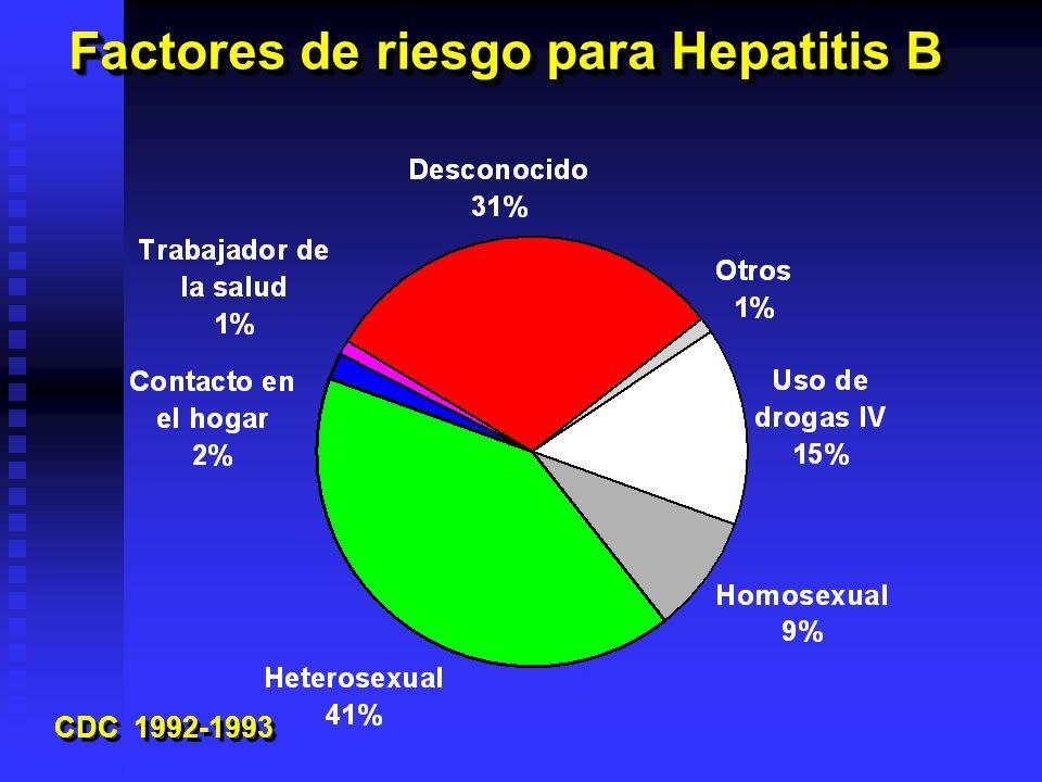 Factores de riesgo para Hepatitis B