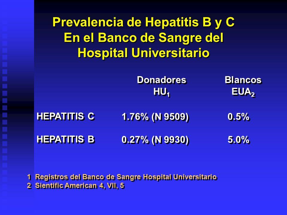 Prevalencia de Hepatitis B y C En el Banco de Sangre del