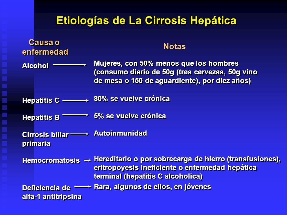 Etiologías de La Cirrosis Hepática