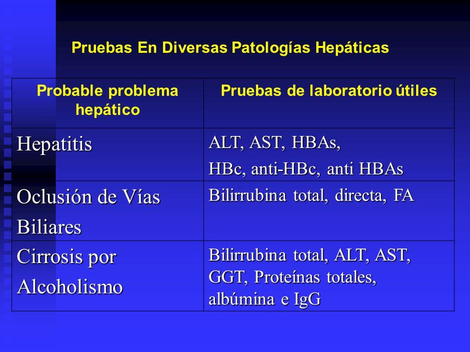 Probable problema hepático Pruebas de laboratorio útiles