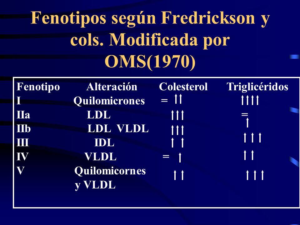 Fenotipos según Fredrickson y cols. Modificada por OMS(1970)