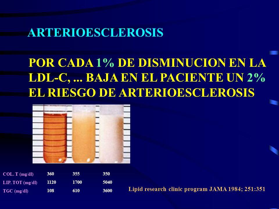 ARTERIOESCLEROSIS POR CADA 1% DE DISMINUCION EN LA LDL-C, ... BAJA EN EL PACIENTE UN 2% EL RIESGO DE ARTERIOESCLEROSIS.