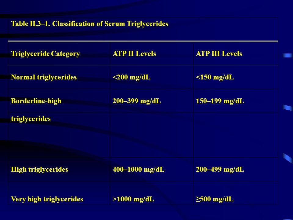 Table II.3–1. Classification of Serum Triglycerides