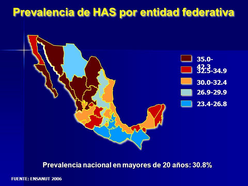 Prevalencia de HAS por entidad federativa
