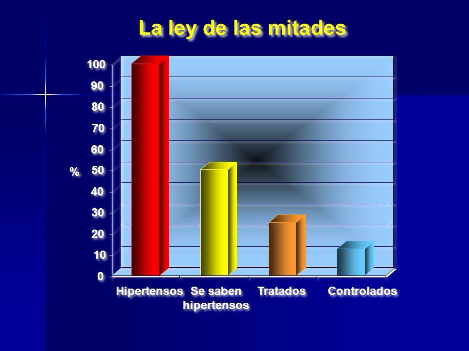 La ley de las mitades 10 20 30 40 50 60 70 80 90 100 Hipertensos