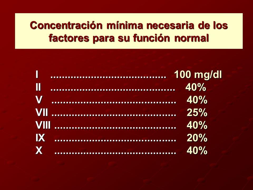 Concentración mínima necesaria de los factores para su función normal