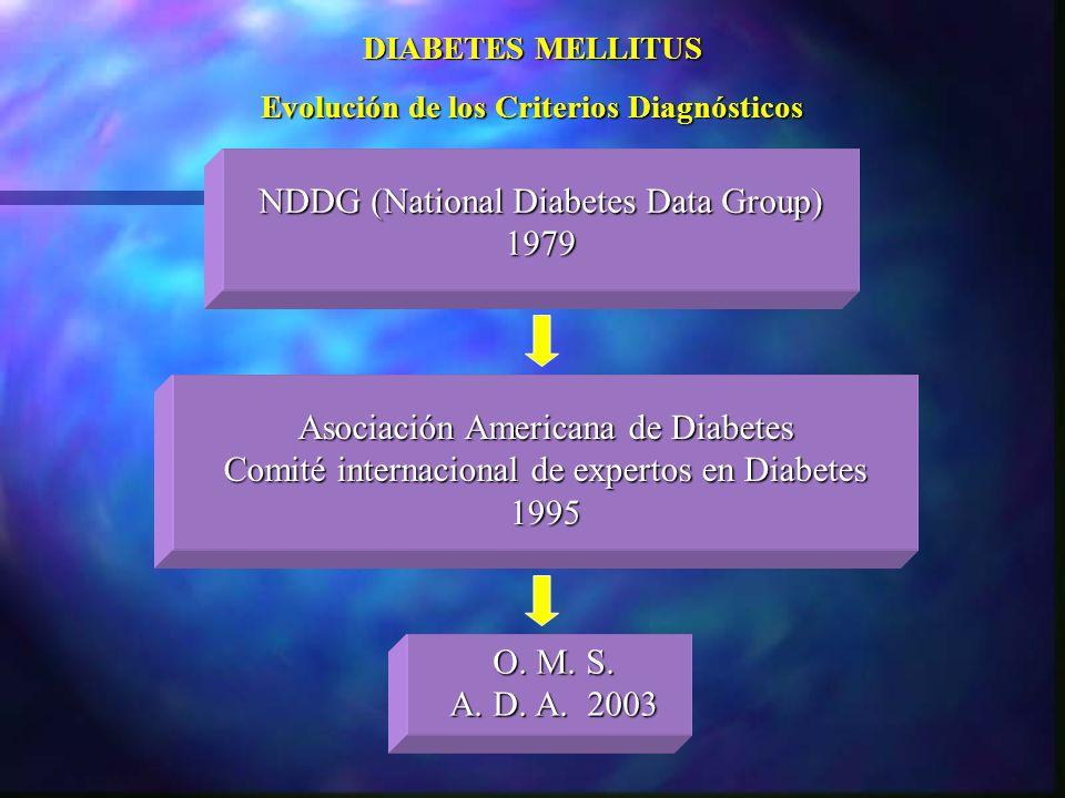 Evolución de los Criterios Diagnósticos
