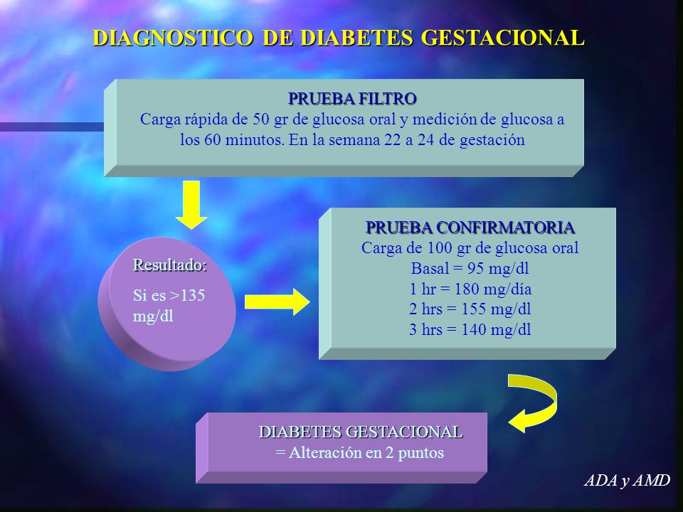 DIAGNOSTICO DE DIABETES GESTACIONAL