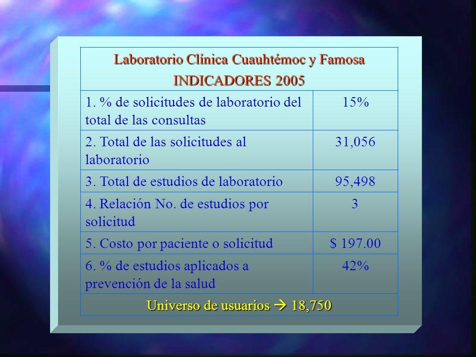 Laboratorio Clínica Cuauhtémoc y Famosa