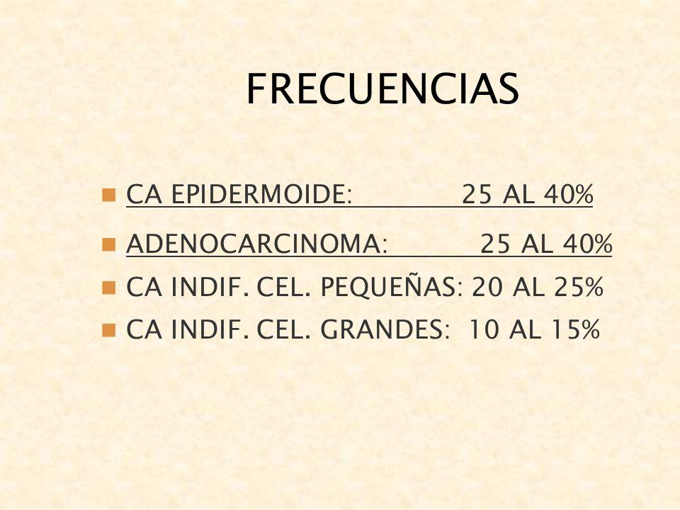 FRECUENCIAS CA EPIDERMOIDE: 25 AL 40% ADENOCARCINOMA: 25 AL 40%