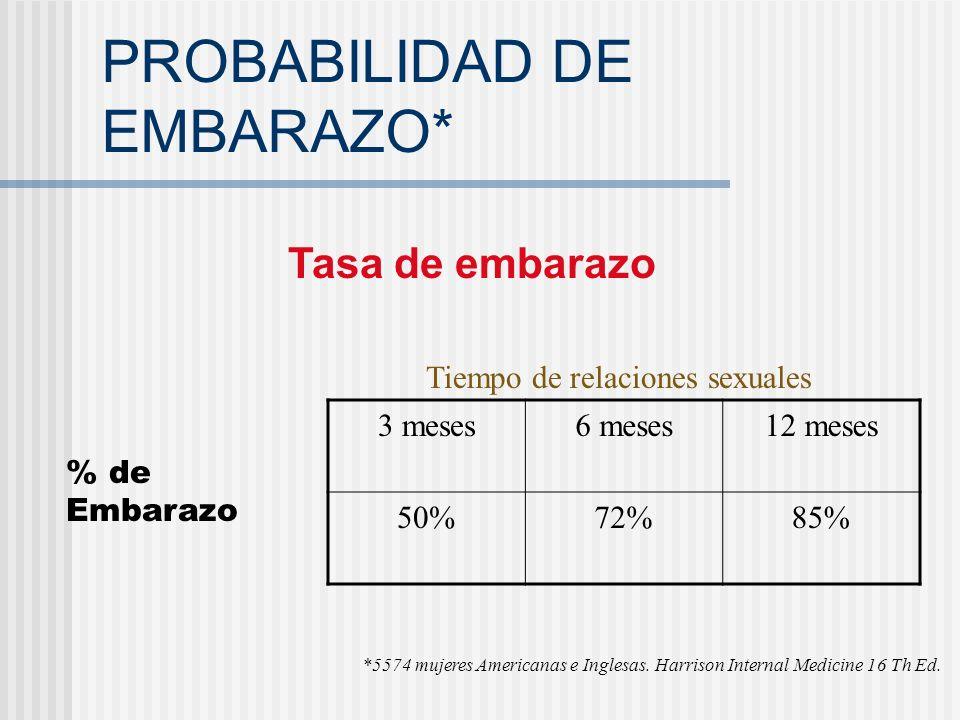 PROBABILIDAD DE EMBARAZO*