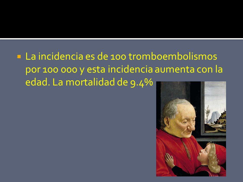 La incidencia es de 100 tromboembolismos por 100 000 y esta incidencia aumenta con la edad.