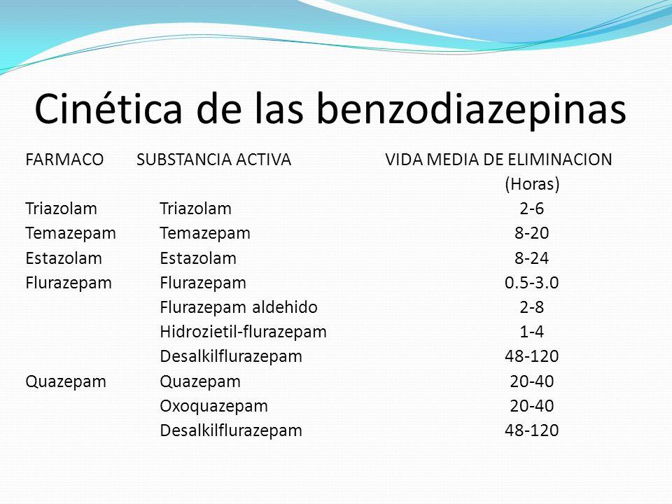 Cinética de las benzodiazepinas