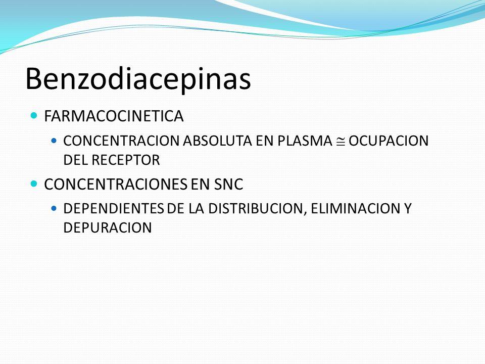 Benzodiacepinas FARMACOCINETICA CONCENTRACIONES EN SNC
