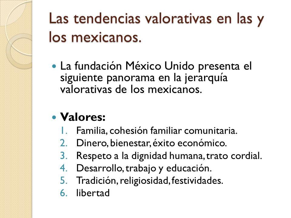 Las tendencias valorativas en las y los mexicanos.