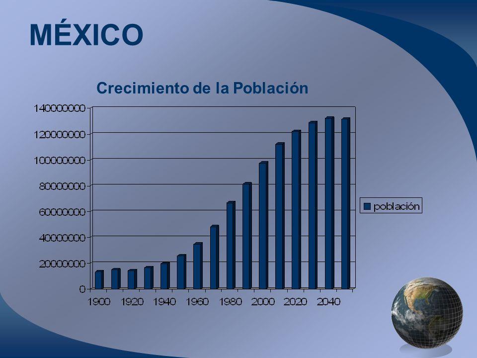 MÉXICO Crecimiento de la Población