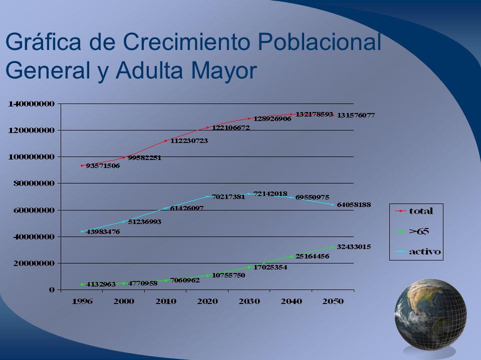 Gráfica de Crecimiento Poblacional General y Adulta Mayor