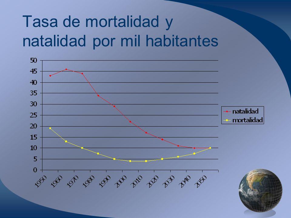 Tasa de mortalidad y natalidad por mil habitantes