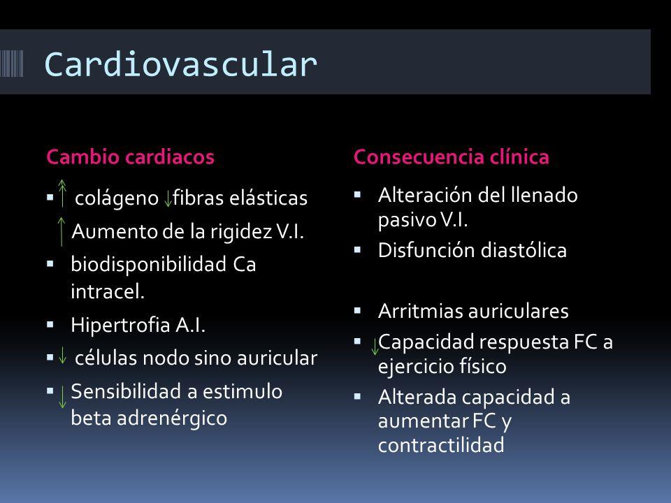 Cardiovascular Cambio cardiacos Consecuencia clínica