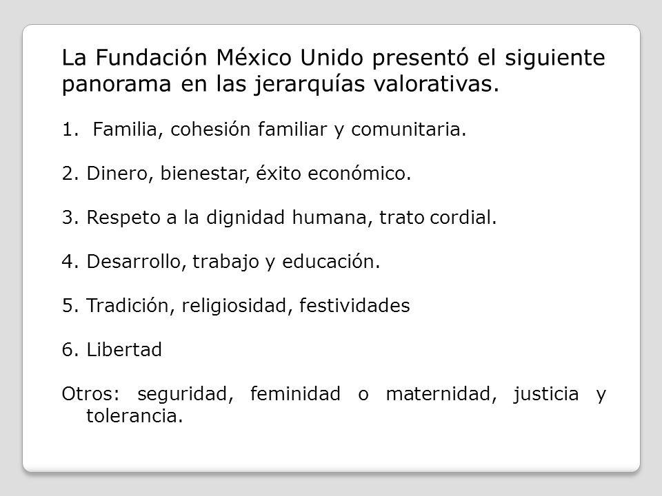 La Fundación México Unido presentó el siguiente panorama en las jerarquías valorativas.